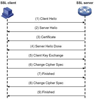 SSL协议栈
